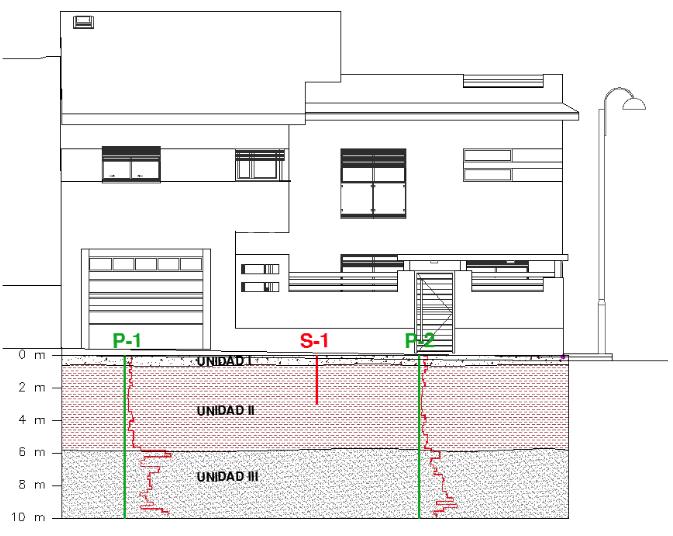 Varios Estudios Geotécnicos para Viviendas Unifamiliares en el casco urbano de Santa Fe (Granada)
