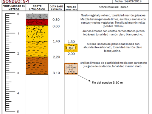 Estudio Geotécnico para Vivienda Unifamiliar en Atarfe (Granada)